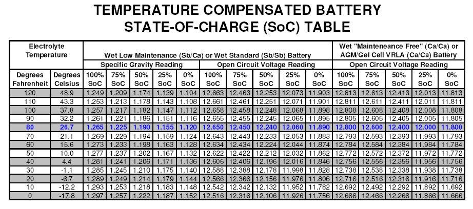 How Long Does A Car Battery Last >> Troubleshooting - Solar Panels - Solar Panels Forum