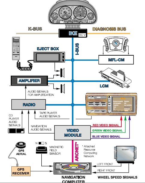 wiring diagram bmw e32 wiring auto wiring diagram schematic bmw e38 pdc wiring diagram jodebal com on wiring diagram bmw e32