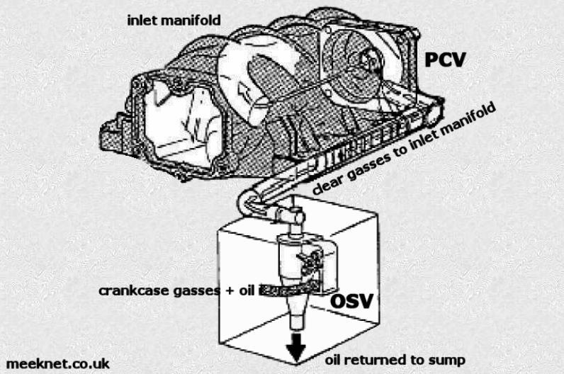 timm's bmw m60, m62, m62tub and n62tub v8 engines - pcv, prv and osv  meeknet